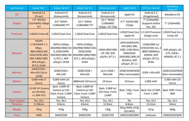 Сравнительная таблица планшетов на Андроид