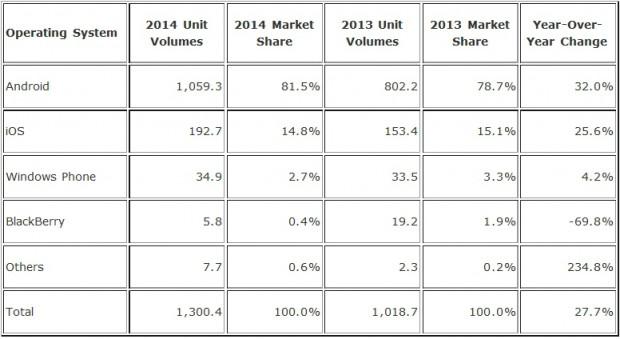 Основное количество смартфонов работает на Android или iOS